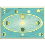 "Cavallini Decorative Paper - Astronomy 20""x28"" Sheet"